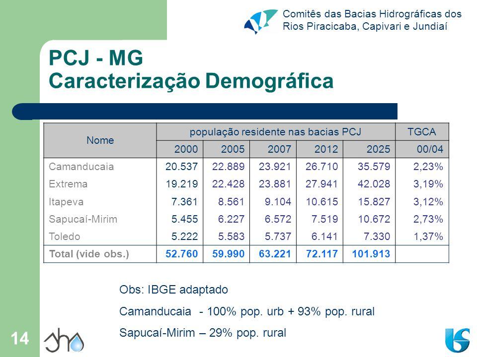 PCJ - MG Caracterização Demográfica