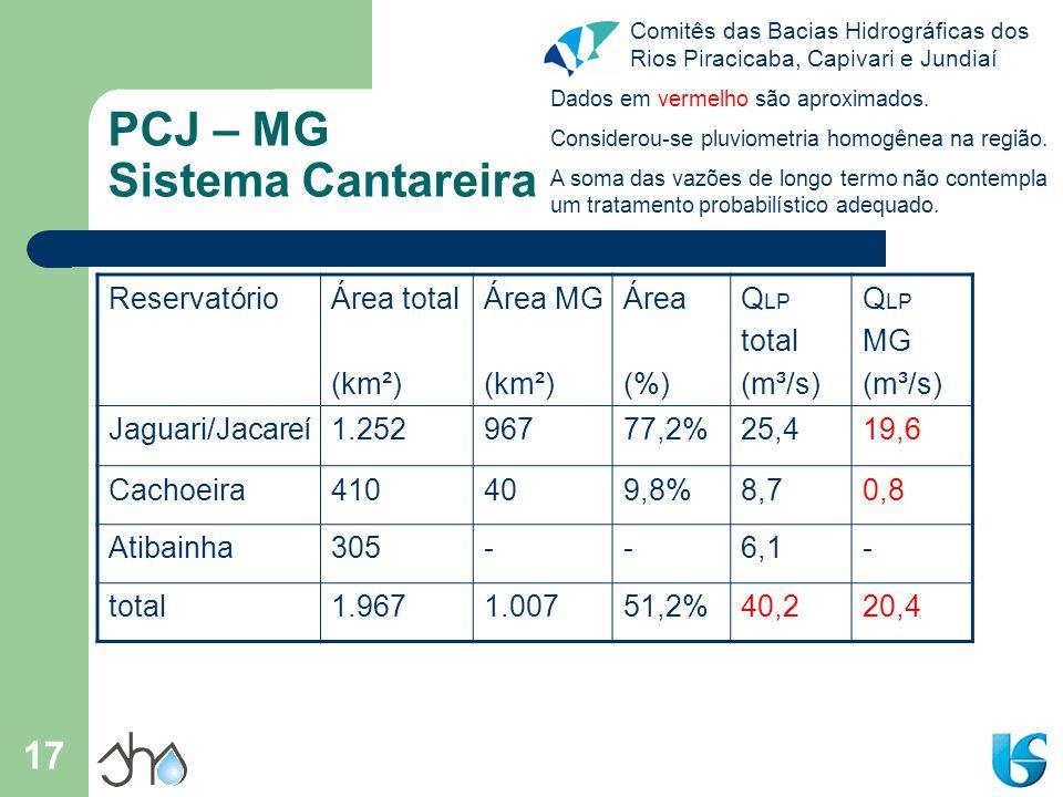 PCJ – MG Sistema Cantareira