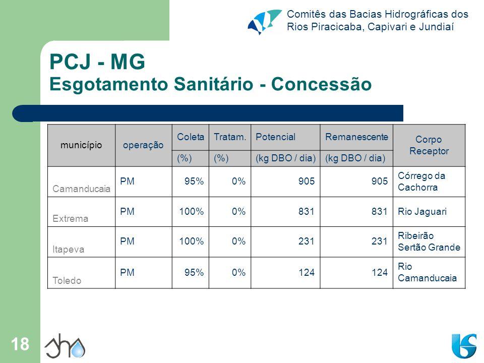 PCJ - MG Esgotamento Sanitário - Concessão