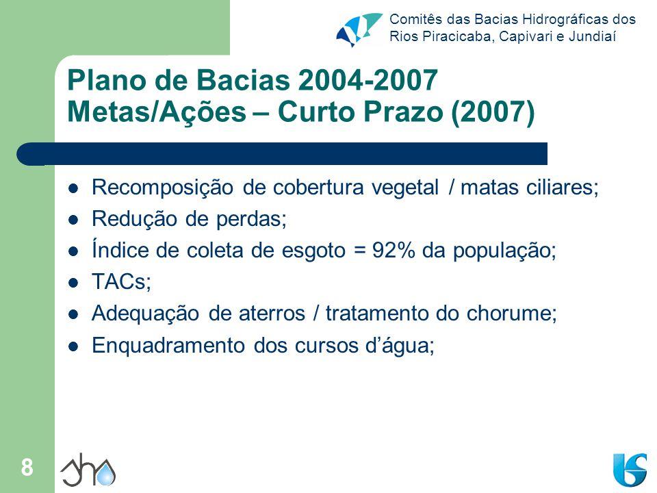 Plano de Bacias 2004-2007 Metas/Ações – Curto Prazo (2007)