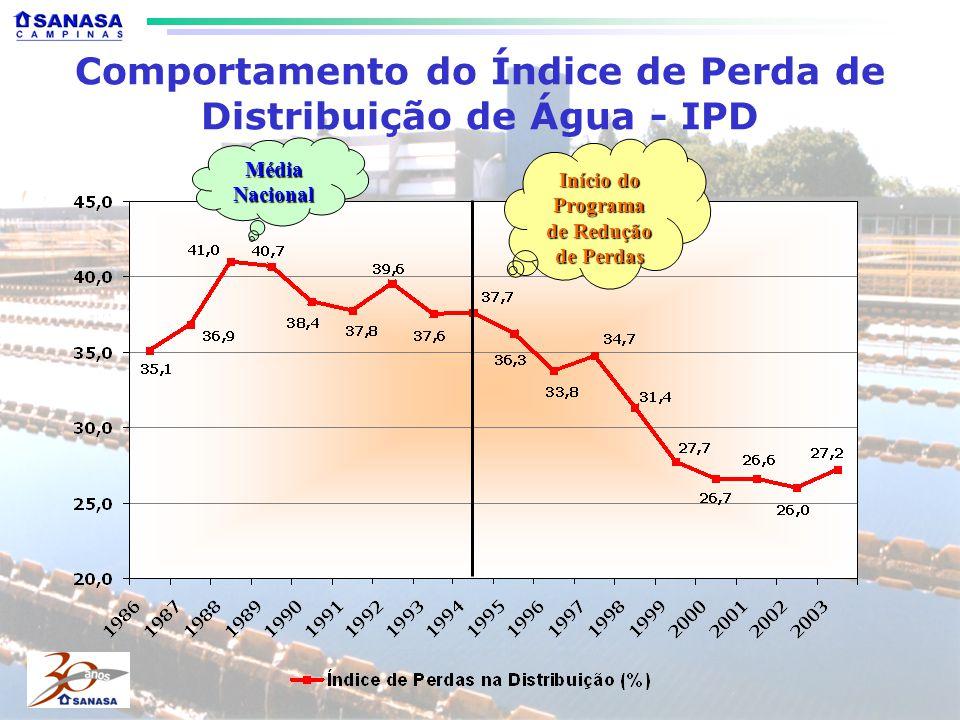 Comportamento do Índice de Perda de Distribuição de Água - IPD