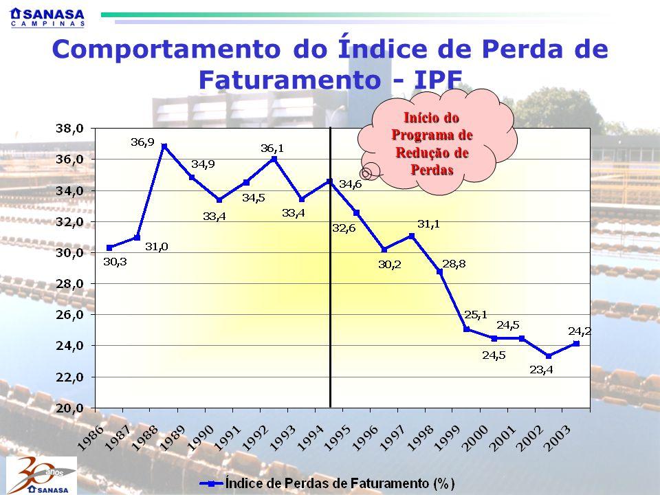 Comportamento do Índice de Perda de Faturamento - IPF