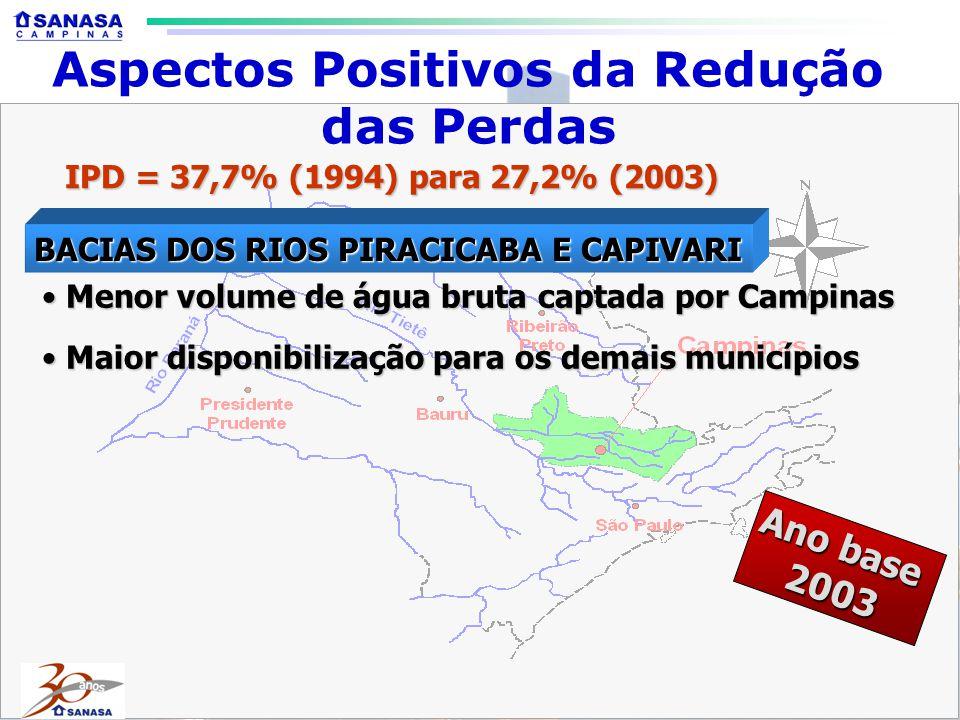 Aspectos Positivos da Redução das Perdas