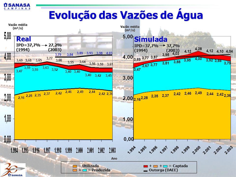 Evolução das Vazões de Água
