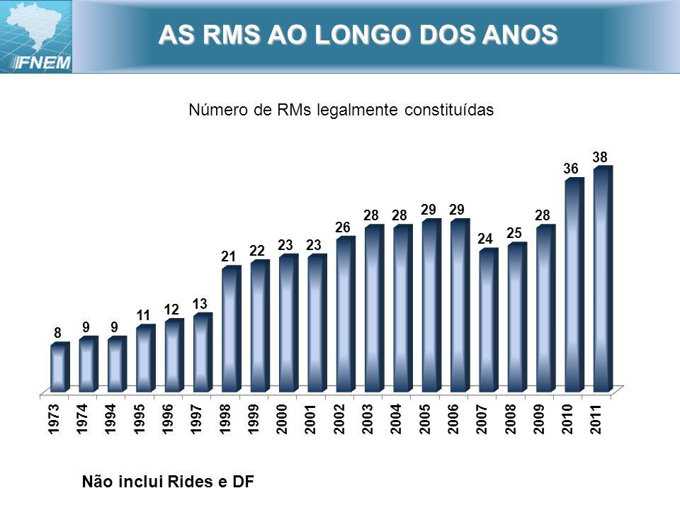 AS RMS AO LONGO DOS ANOS Número de RMs legalmente constituídas