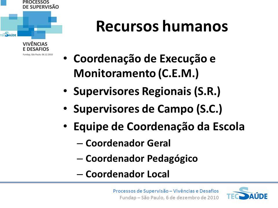 Recursos humanos Coordenação de Execução e Monitoramento (C.E.M.)