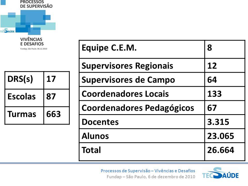 Equipe C.E.M. 8. Supervisores Regionais. 12. Supervisores de Campo. 64. Coordenadores Locais. 133.