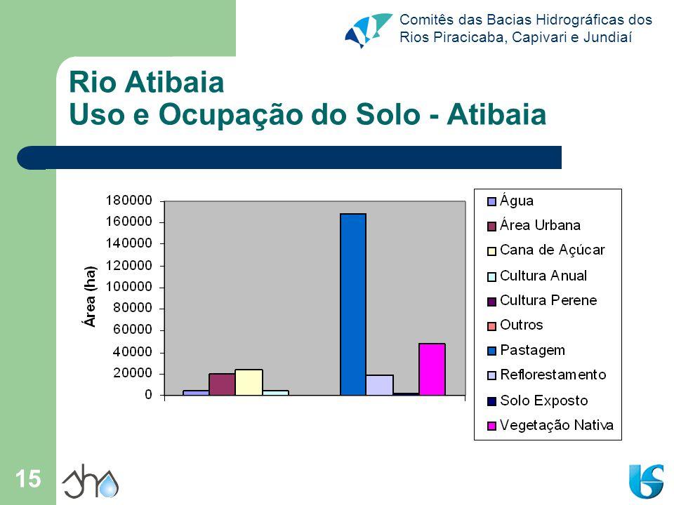 Rio Atibaia Uso e Ocupação do Solo - Atibaia