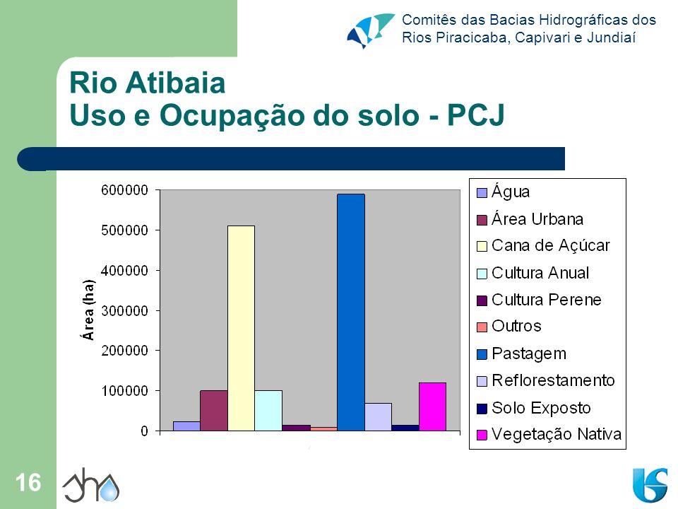 Rio Atibaia Uso e Ocupação do solo - PCJ