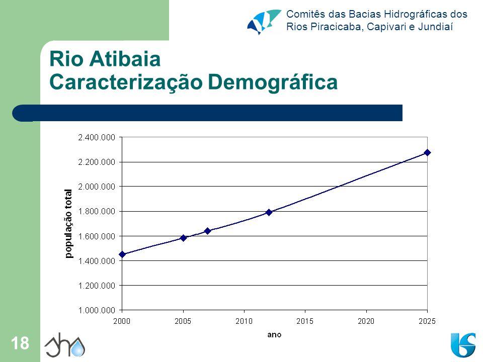 Rio Atibaia Caracterização Demográfica