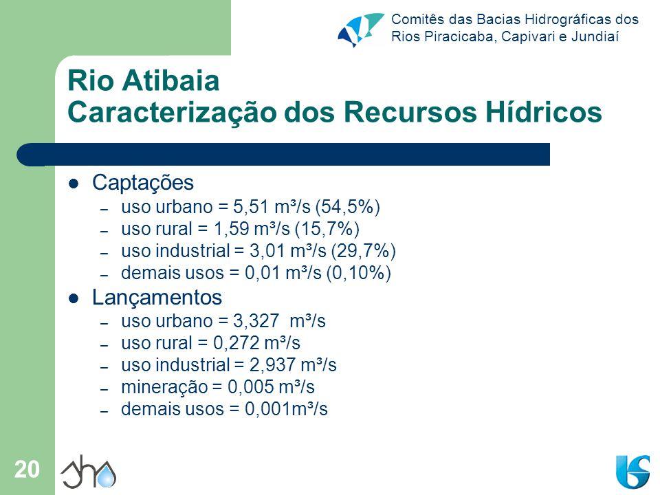 Rio Atibaia Caracterização dos Recursos Hídricos