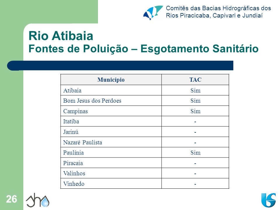 Rio Atibaia Fontes de Poluição – Esgotamento Sanitário