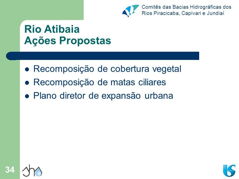 Rio Atibaia Ações Propostas