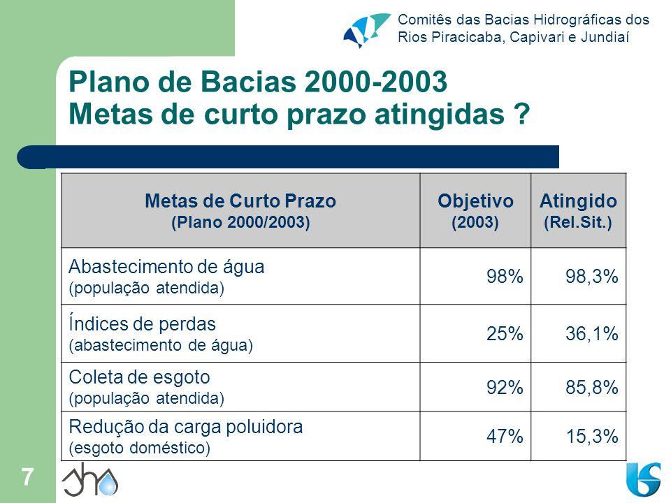 Plano de Bacias 2000-2003 Metas de curto prazo atingidas