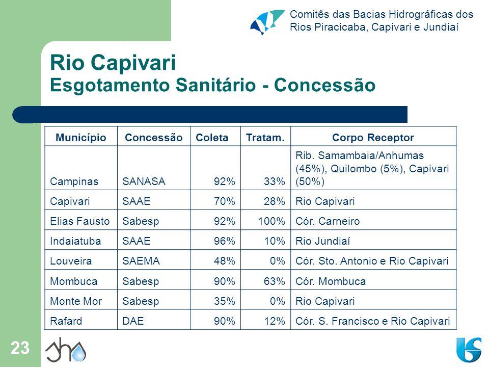 Rio Capivari Esgotamento Sanitário - Concessão