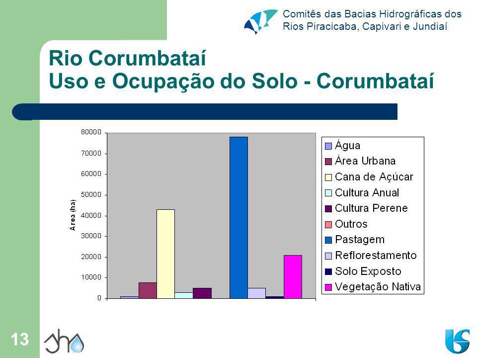 Rio Corumbataí Uso e Ocupação do Solo - Corumbataí
