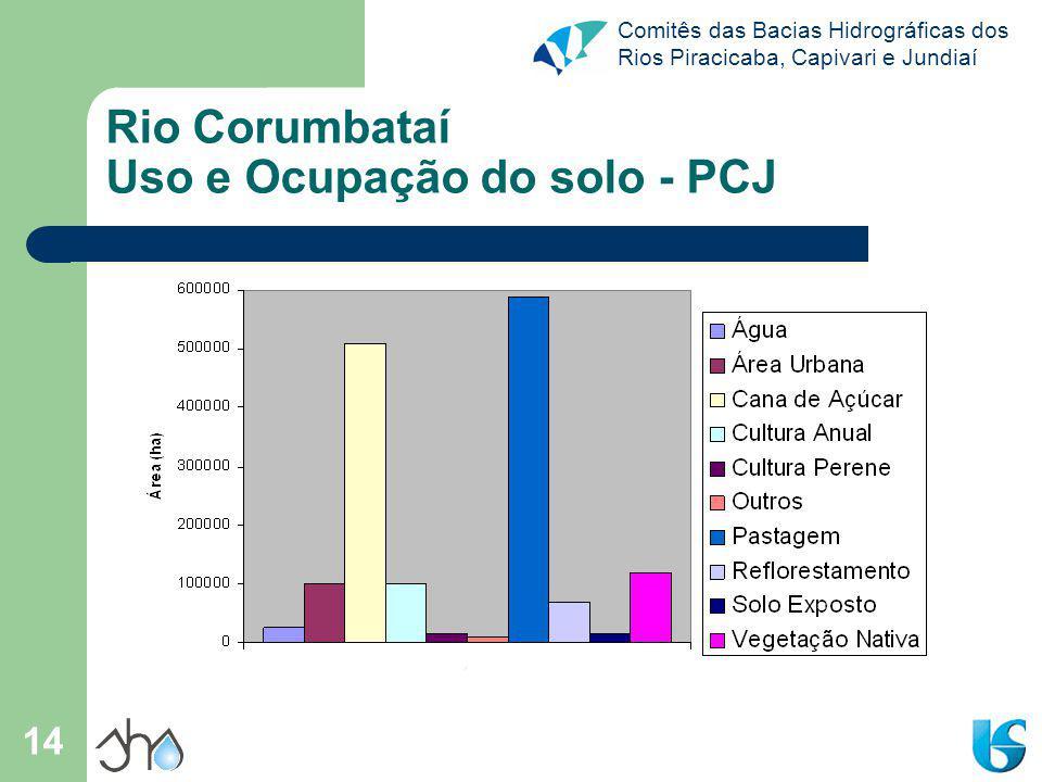 Rio Corumbataí Uso e Ocupação do solo - PCJ