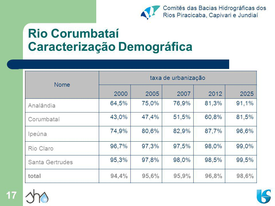 Rio Corumbataí Caracterização Demográfica