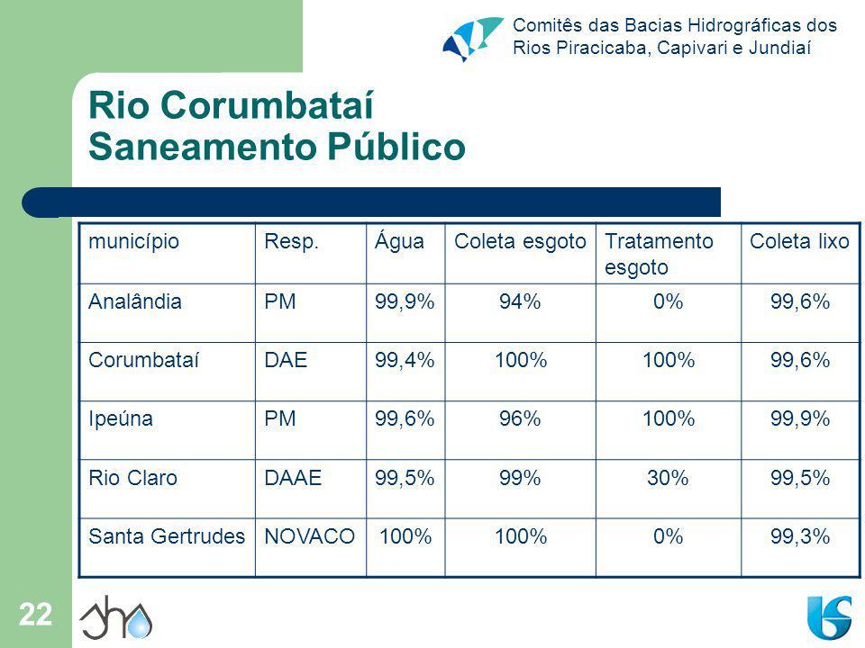 Rio Corumbataí Saneamento Público