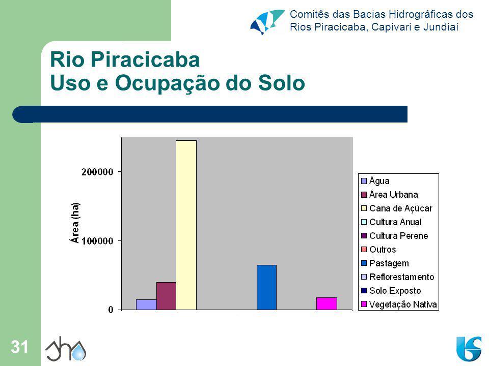 Rio Piracicaba Uso e Ocupação do Solo