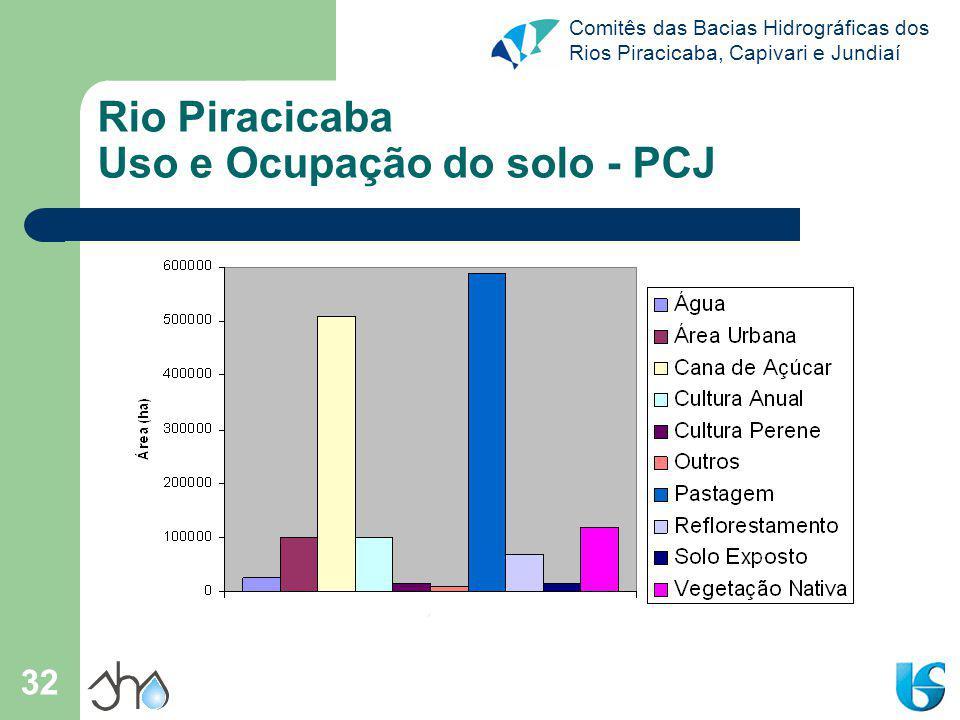 Rio Piracicaba Uso e Ocupação do solo - PCJ