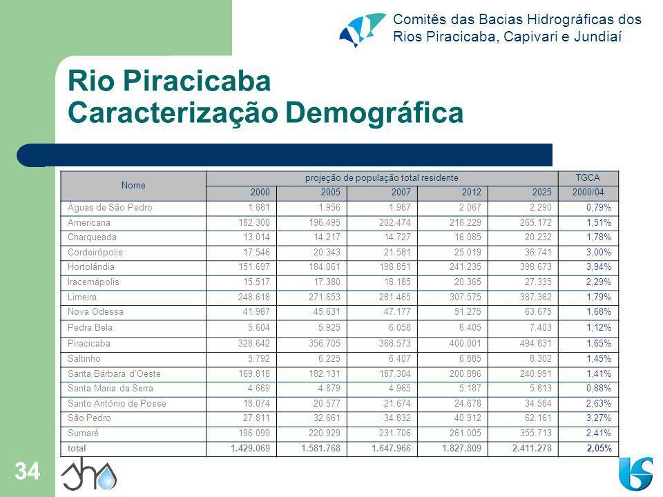 Rio Piracicaba Caracterização Demográfica