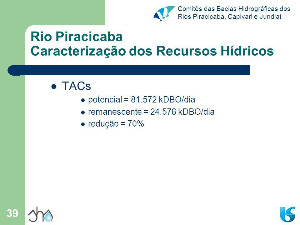 Rio Piracicaba Caracterização dos Recursos Hídricos