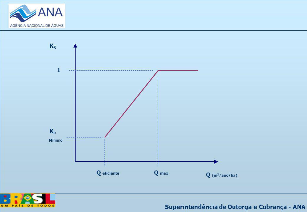 KR 1 KR Mínimo Q eficiente Q máx Q (m3/ano/ha)