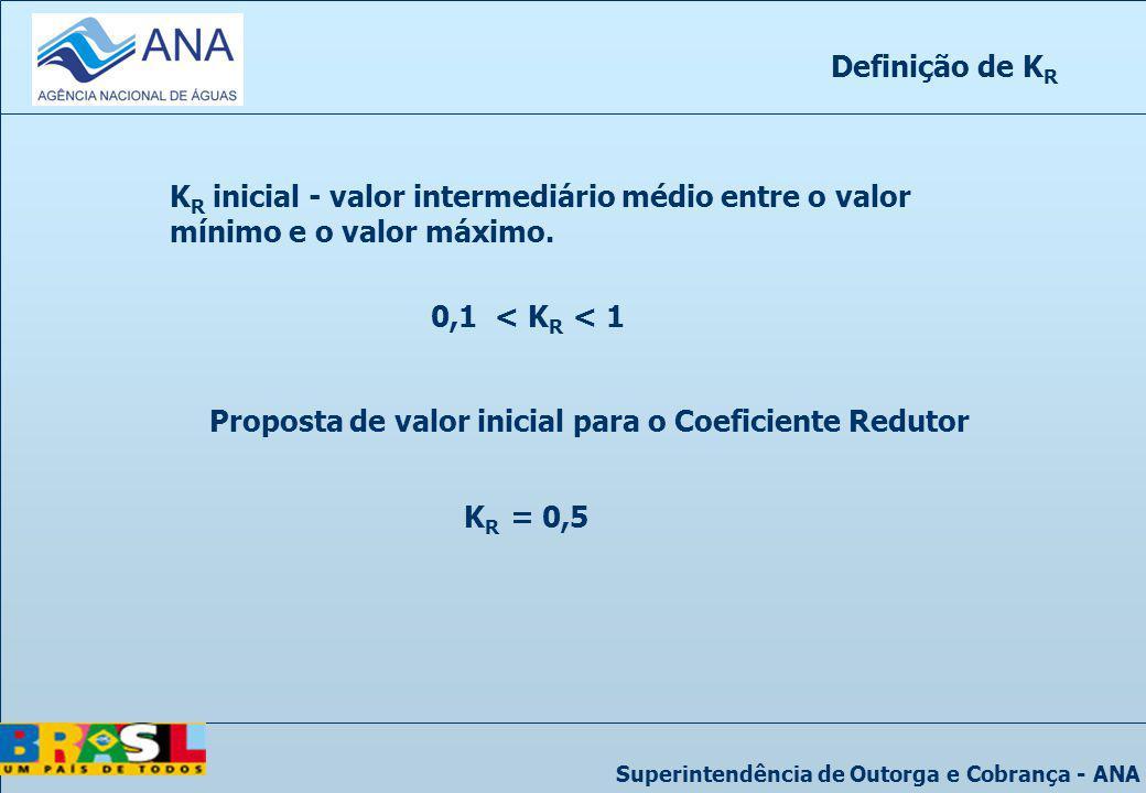 Definição de KR KR inicial - valor intermediário médio entre o valor mínimo e o valor máximo. 0,1 < KR < 1.