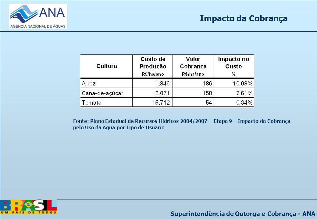 Impacto da Cobrança Fonte: Plano Estadual de Recursos Hídricos 2004/2007 – Etapa 9 – Impacto da Cobrança pelo Uso da Água por Tipo de Usuário.
