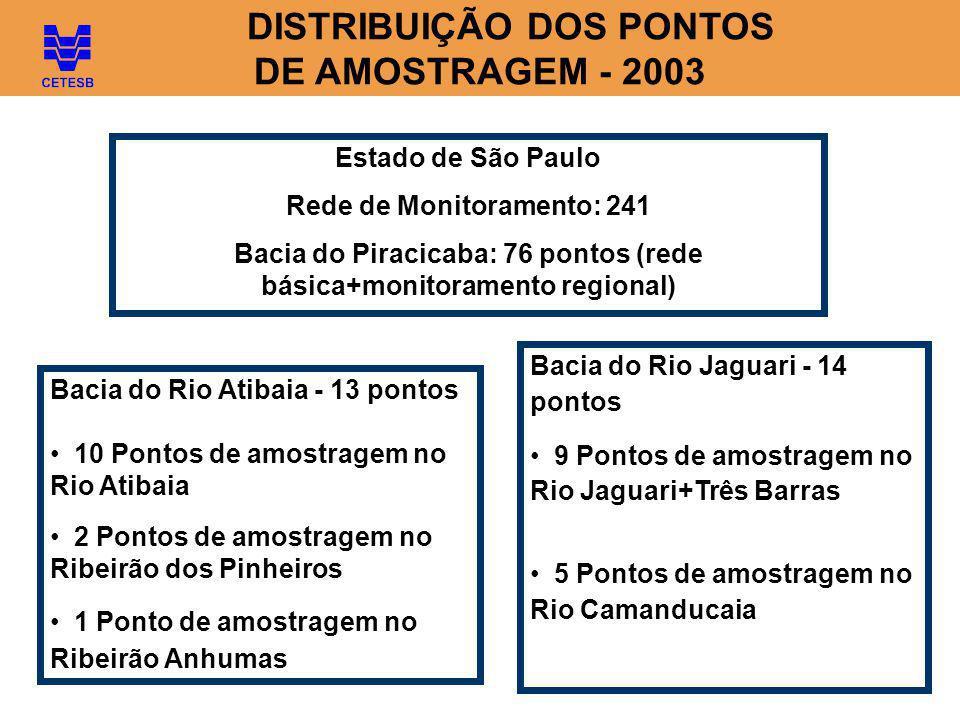 DISTRIBUIÇÃO DOS PONTOS DE AMOSTRAGEM - 2003