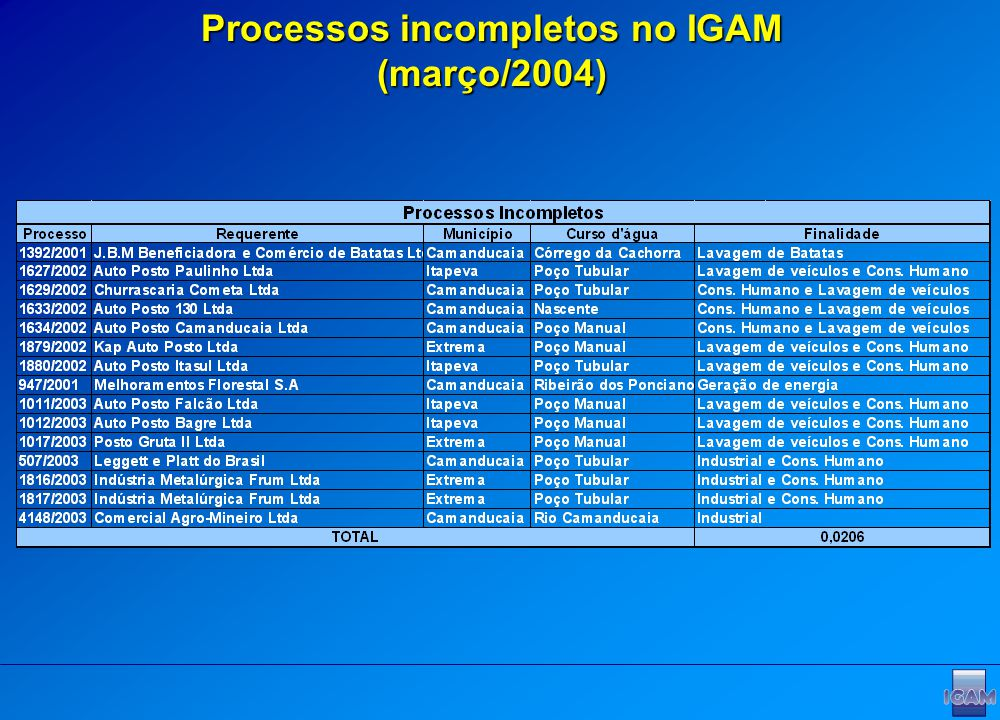 Processos incompletos no IGAM