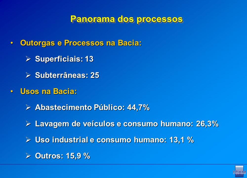 Panorama dos processos