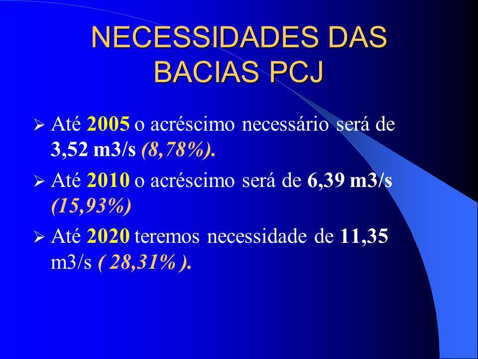 NECESSIDADES DAS BACIAS PCJ