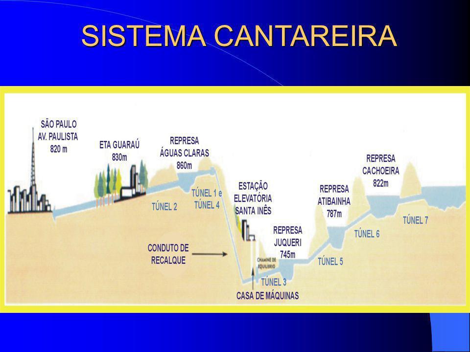 SISTEMA CANTAREIRA