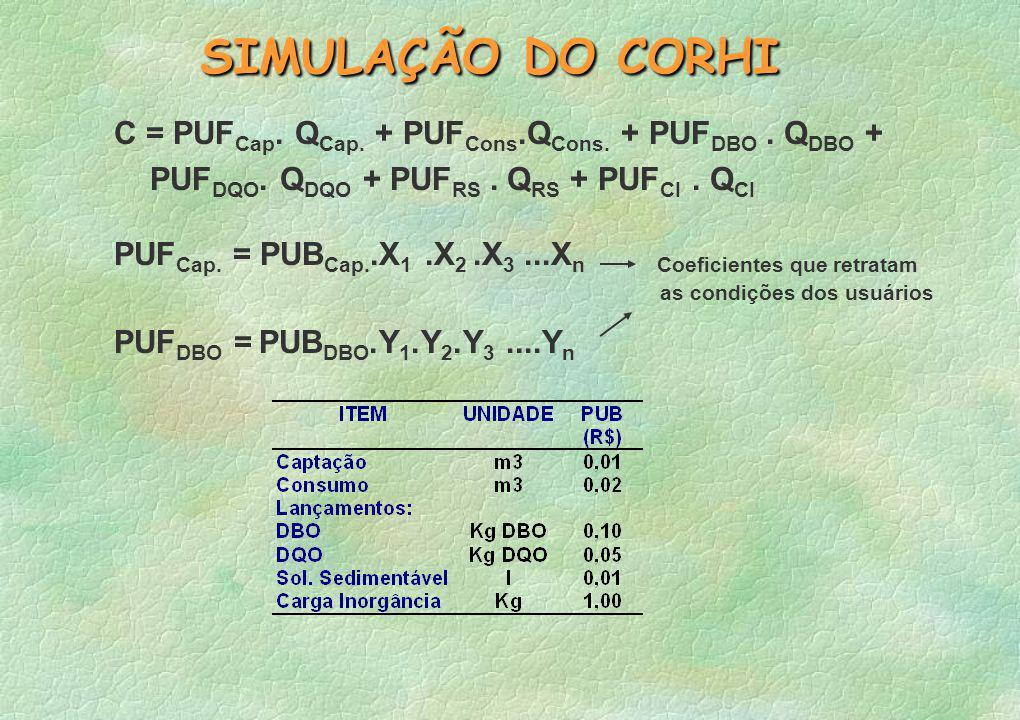 SIMULAÇÃO DO CORHI C = PUFCap. QCap. + PUFCons.QCons. + PUFDBO . QDBO + PUFDQO. QDQO + PUFRS . QRS + PUFCI . QCI.