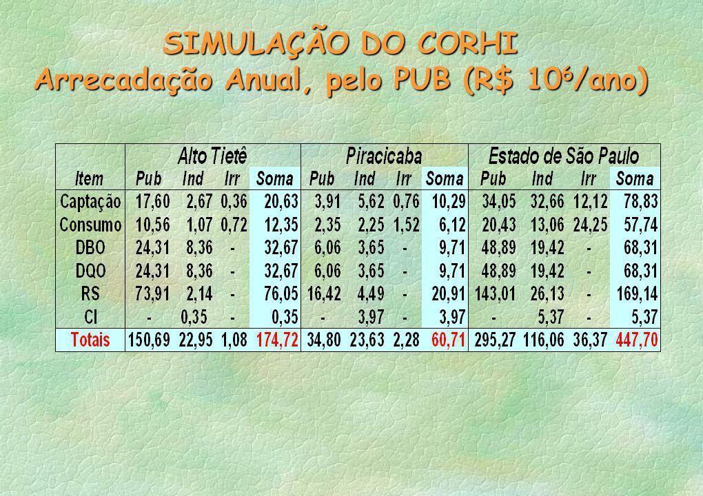 Arrecadação Anual, pelo PUB (R$ 106/ano)