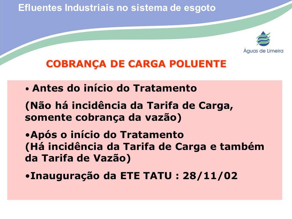 Efluentes Industriais no sistema de esgoto COBRANÇA DE CARGA POLUENTE