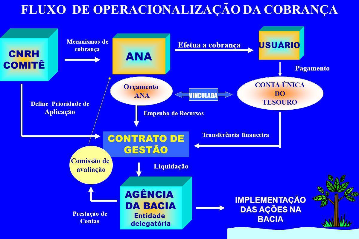 FLUXO DE OPERACIONALIZAÇÃO DA COBRANÇA