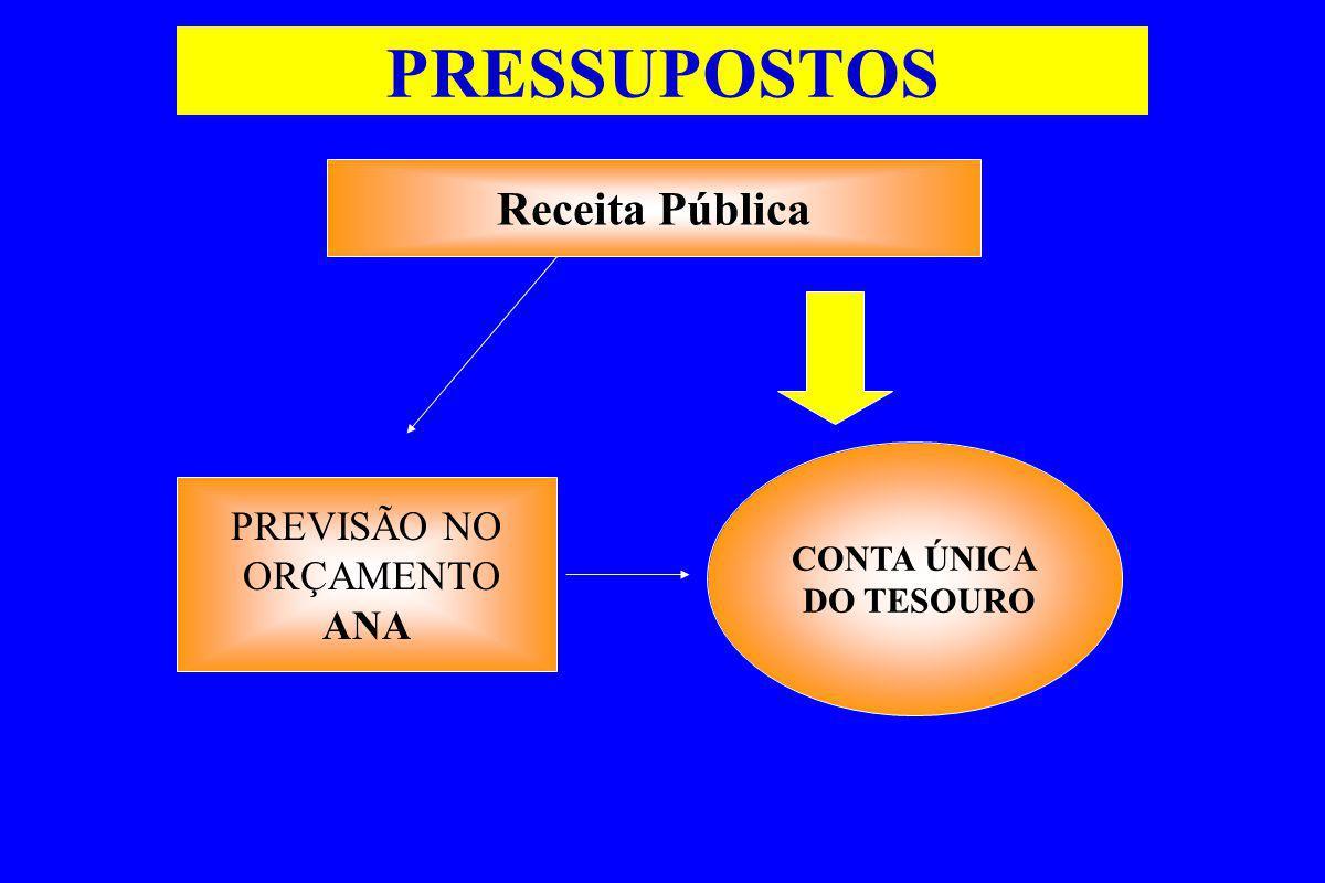 PRESSUPOSTOS Receita Pública PREVISÃO NO ORÇAMENTO ANA CONTA ÚNICA