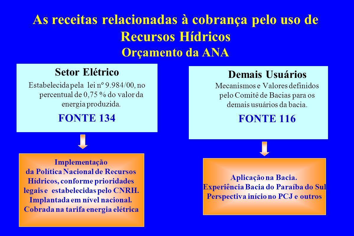 As receitas relacionadas à cobrança pelo uso de Recursos Hídricos Orçamento da ANA