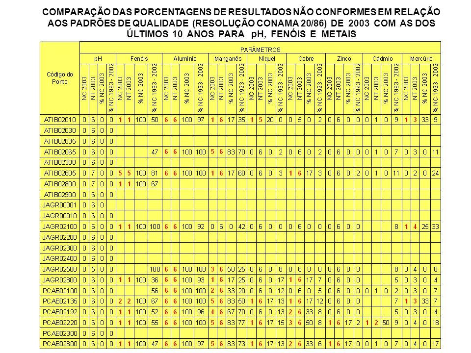 COMPARAÇÃO DAS PORCENTAGENS DE RESULTADOS NÃO CONFORMES EM RELAÇÃO AOS PADRÕES DE QUALIDADE (RESOLUÇÃO CONAMA 20/86) DE 2003 COM AS DOS ÚLTIMOS 10 ANOS PARA pH, FENÓIS E METAIS
