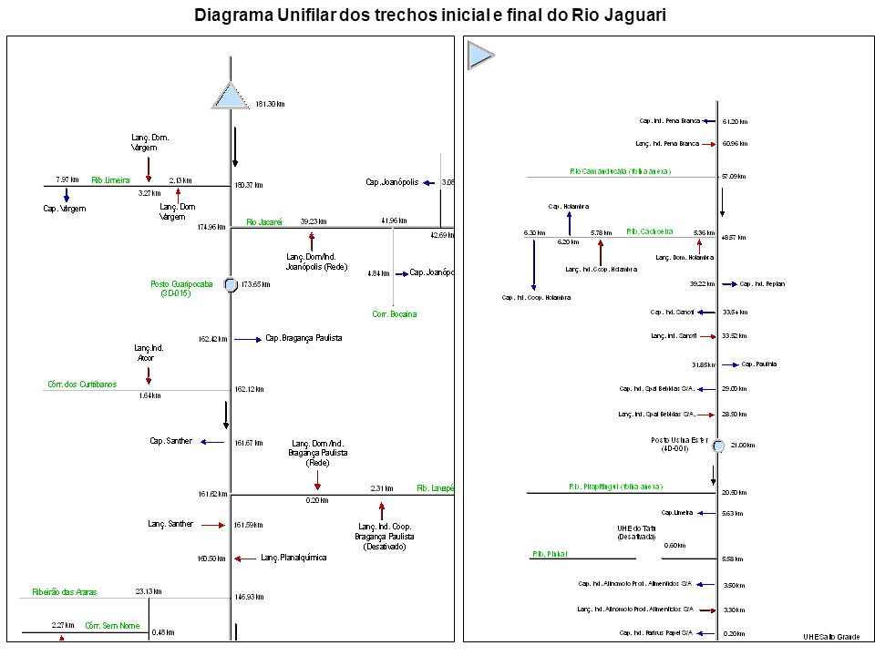Diagrama Unifilar dos trechos inicial e final do Rio Jaguari