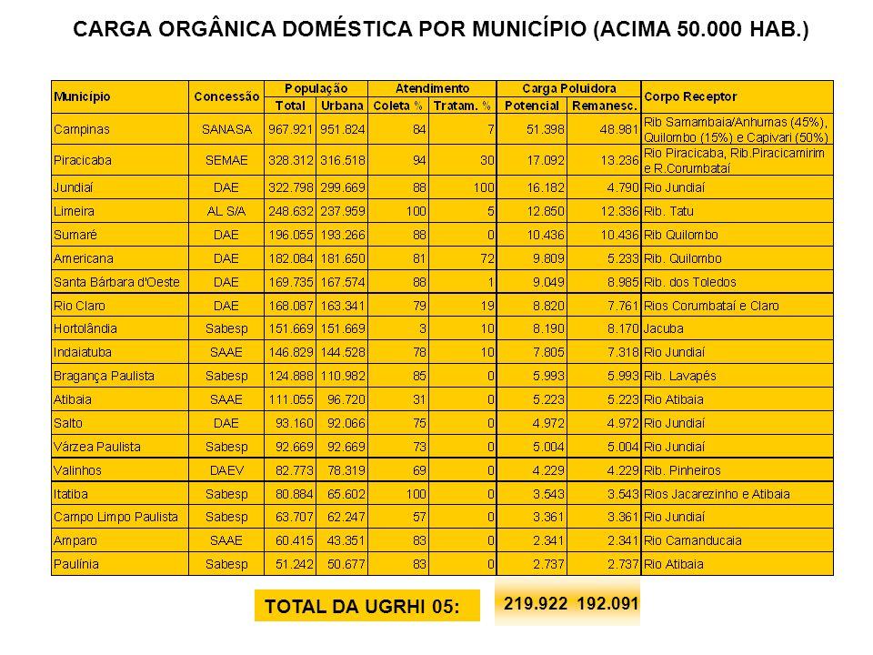CARGA ORGÂNICA DOMÉSTICA POR MUNICÍPIO (ACIMA 50.000 HAB.)