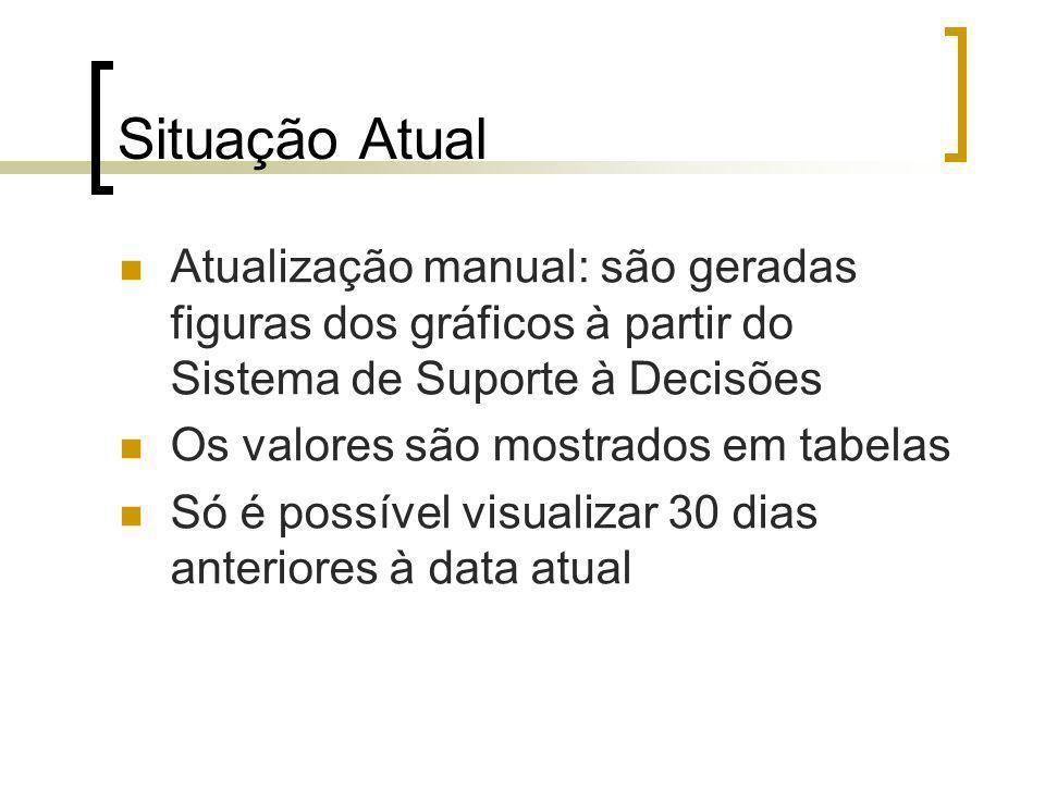 Situação Atual Atualização manual: são geradas figuras dos gráficos à partir do Sistema de Suporte à Decisões.