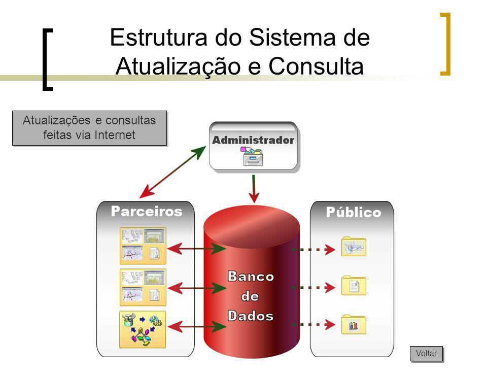 Estrutura do Sistema de Atualização e Consulta
