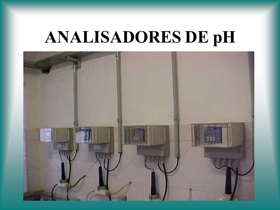 ANALISADORES DE pH