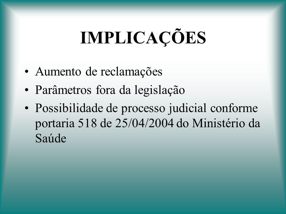 IMPLICAÇÕES Aumento de reclamações Parâmetros fora da legislação