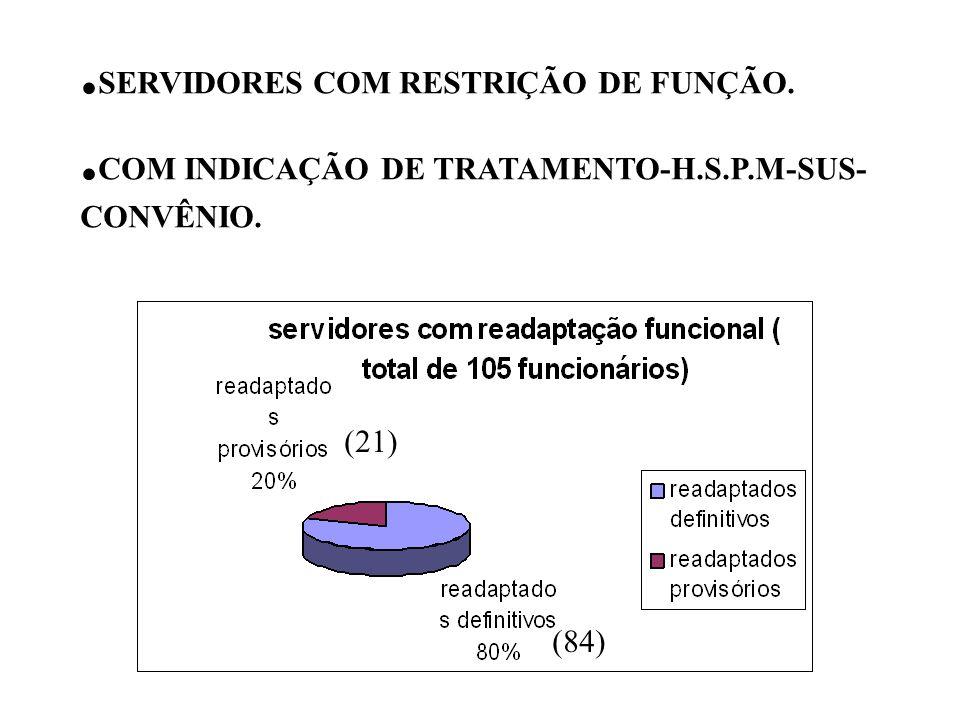 .SERVIDORES COM RESTRIÇÃO DE FUNÇÃO.