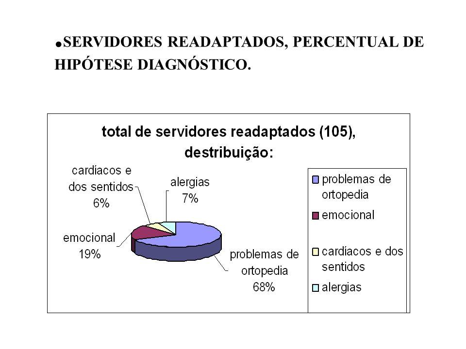 .SERVIDORES READAPTADOS, PERCENTUAL DE